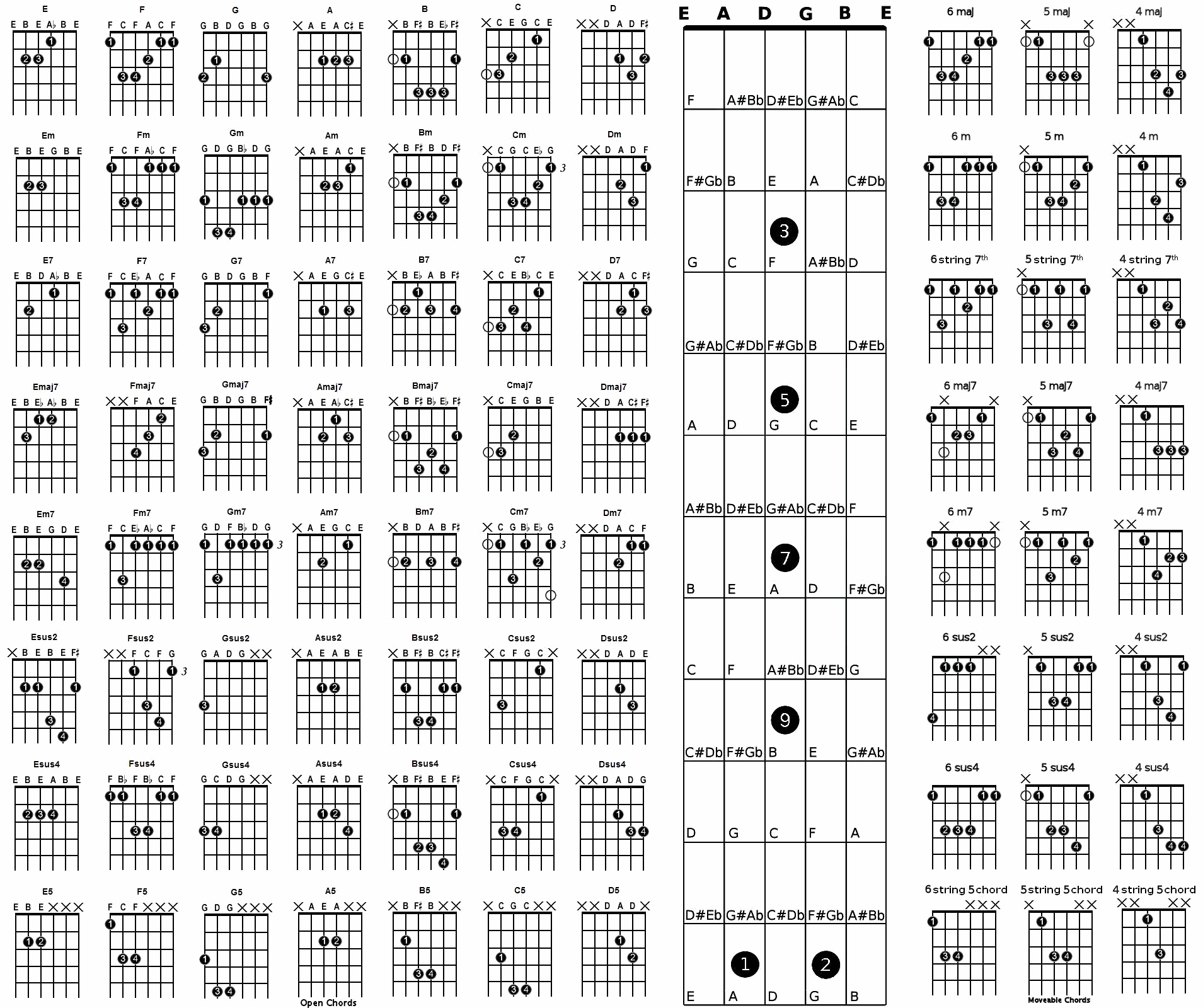 Big Chart Of Guitar Chords And Fretboard Notes Guitar Chords Acoustic Guitar Chords Guitar Chord Chart