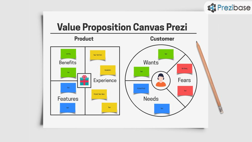 Value Proposition Business Canvas Prezi Template  Prezi Templates