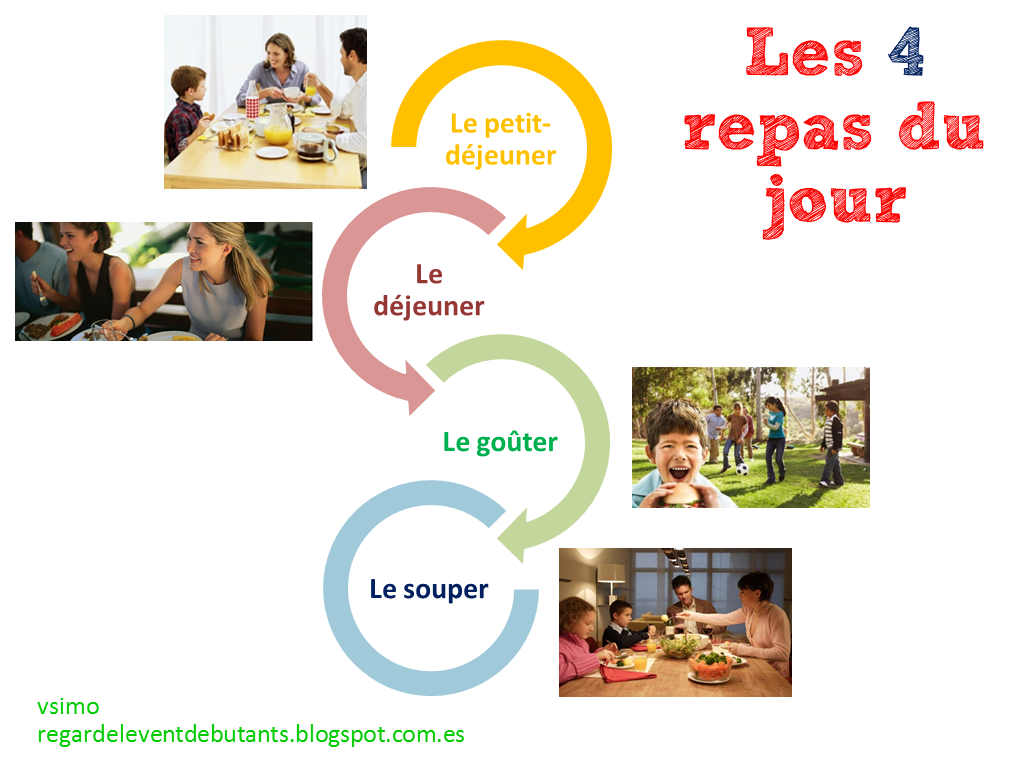 Les repas du jour franceses clases de franc s y idioma franc s - Repas de tous les jours ...