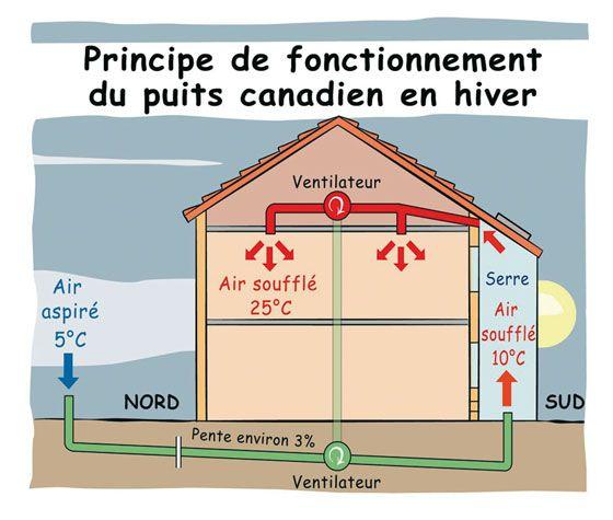 Puit canadien recherche google maison pinterest for Annonceur maison du canadien