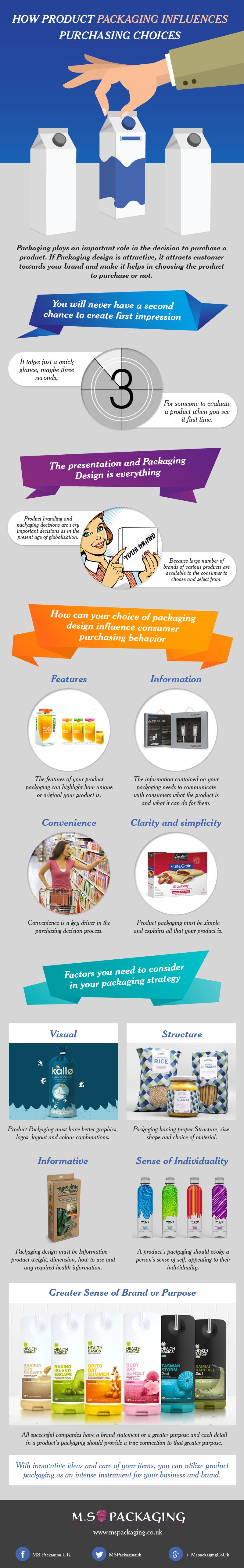How Product Packaging Influences Purchasing Choices #Infographic