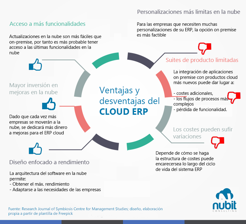 Ventajas y desventajas del cloud erp en un vistazo blog de nubit ventajas y desventajas del cloud erp en un vistazo ccuart Image collections