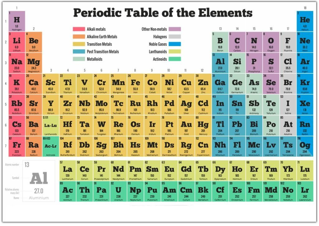 Dynamic Periodic Table Images Hd Periodic table with