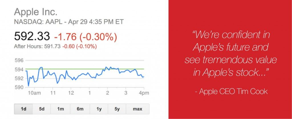 Apple Stock Split Change Apple Stock Apple Nasdaq