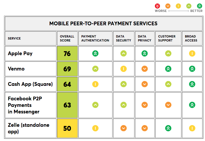 Apple Pay rated best for data security and privacy in P2P