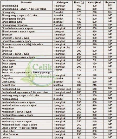 Senarai Jadual Kalori Makanan Dan Minuman Malaysia My Stuff In