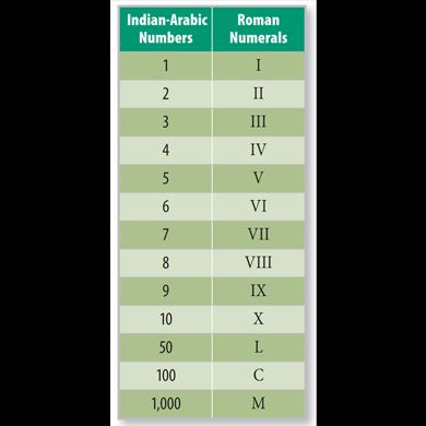 Indian Arabic And Roman Numerals Conversion Chart Sharp Dressed