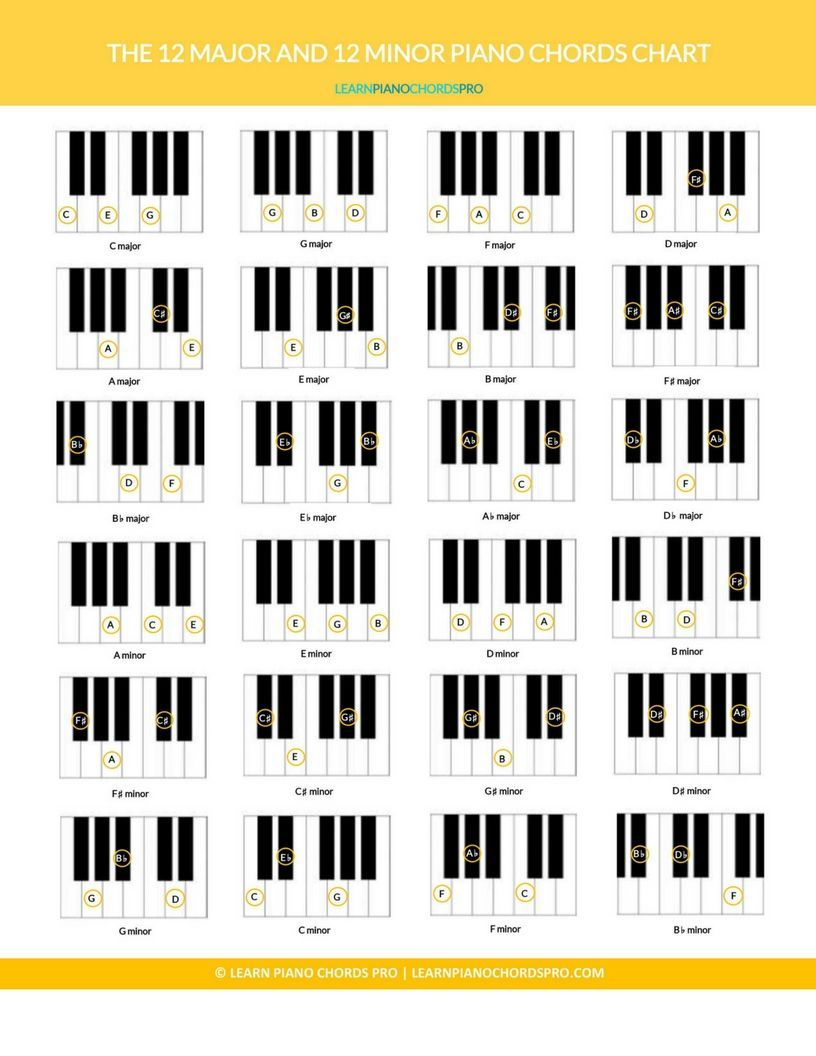 It's just a photo of Versatile Printable Piano Chord Charts