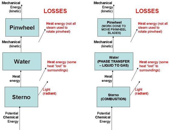 energy conversions activity process flow diagram, water  flow diagram of chemical bonding #5
