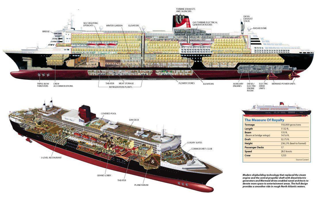 El transatlántico Queen Mary 2 | Fieras de la Ingeniería ...