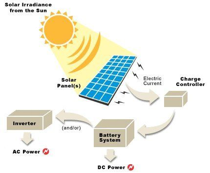 How Solar Power Works Diagram Wiring A 3 Way Switch With Lights Flow Chart Renewable Energy Pinterest And System Wind