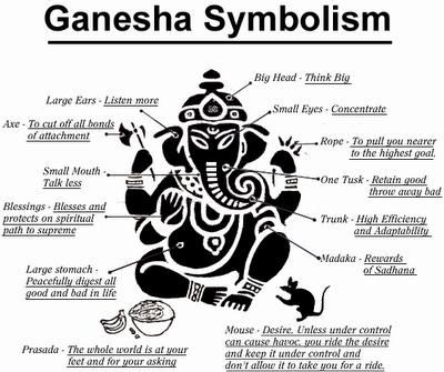 Hindu Elephant God Ganesh Meaning Ganesha Symbolism Ganesh