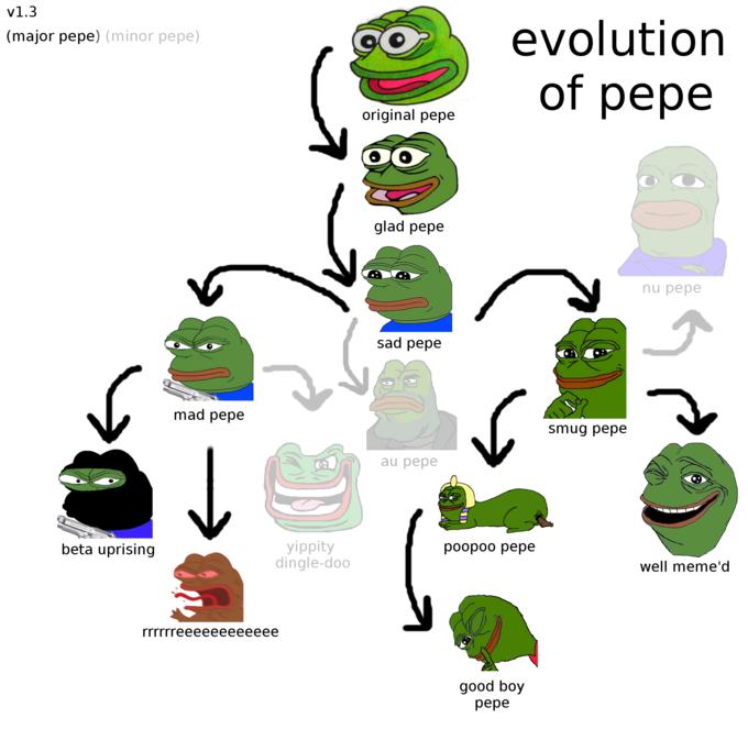 13++ Pepe angry ideas