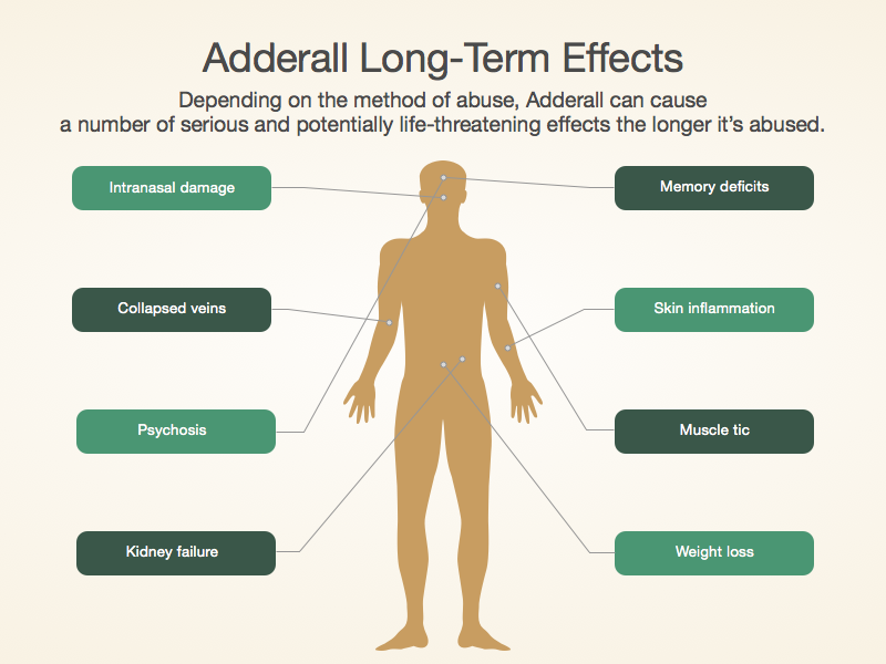 Adderall Withdrawal Symptoms   Drug Rehab Center