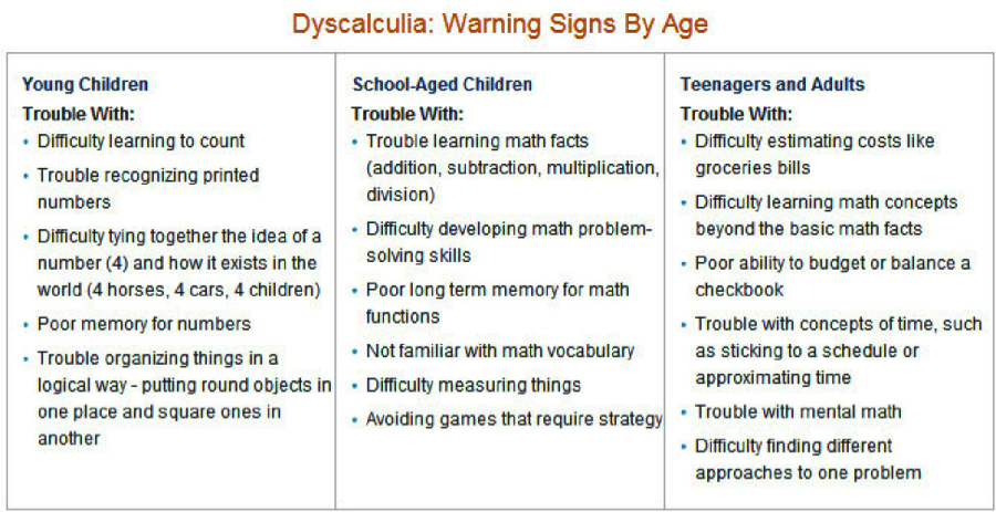 Suggest you Dyscalculia in adults commit error