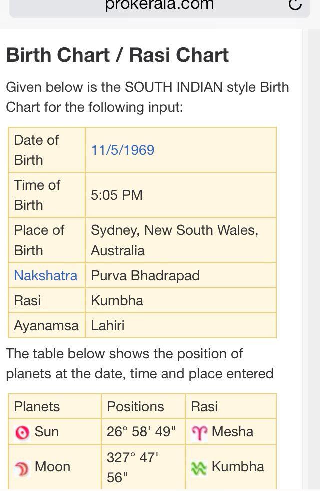 Rasi Chart Astrology Astrology Sun Sign Chart
