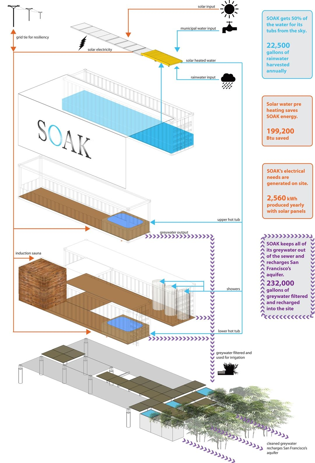Shipping Container Shipping Container