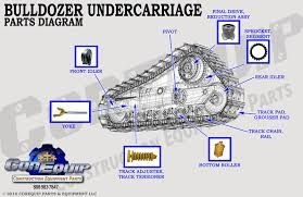 Image Result For Bulldozer Undercarriage Parts Bulldozer Final Drive Image