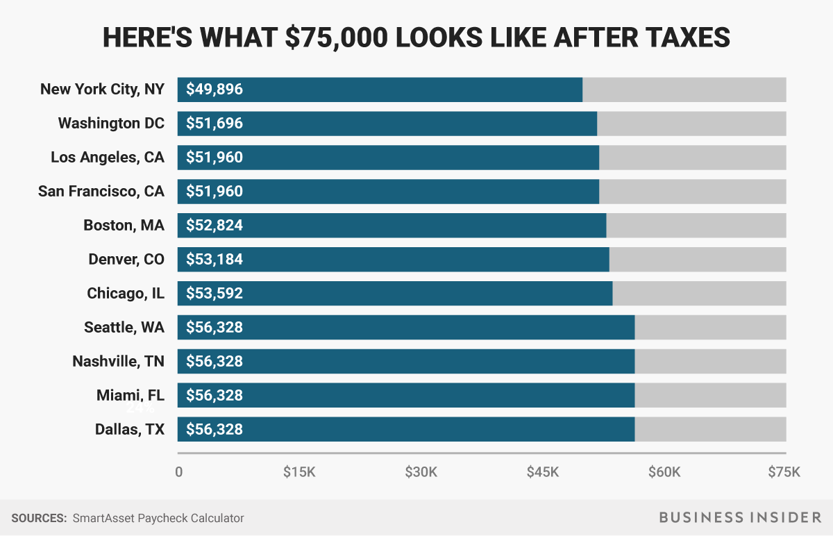 Here S How Much Money You Take Home From A 75 000 Salary Salary
