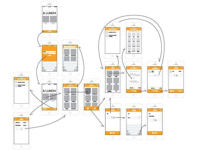 ios mobile app wireframe small media strategies pinterest