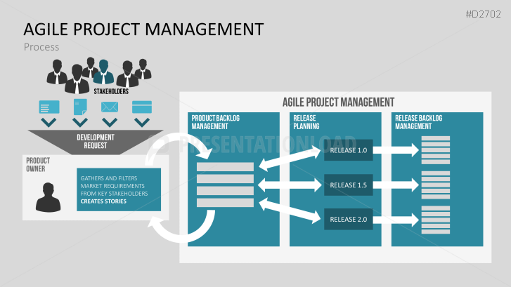 agile project management powerpoint template | agile | pinterest, Modern powerpoint