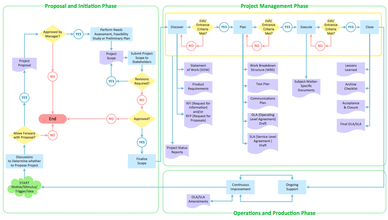 Flowchart Product Life Cycle Process Work Flow Pinterest Diagram Using Autocad