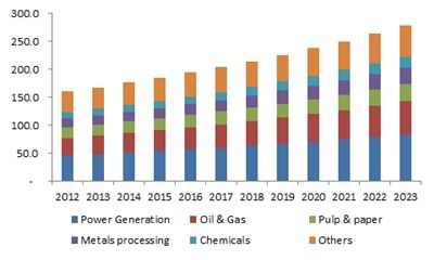 Corrosion Inhibitors Market Size Industry Share Report 2023 Marketing Research Report Market Research