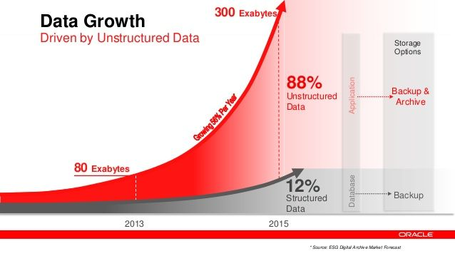 Data Growth 300 Exabytes Driven By Unstructured Data Unstructured