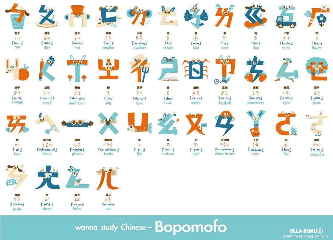 Mandarin Phonetic Symbols Bopomofo