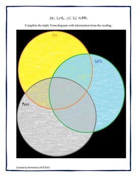 Comparing the sun the earth and the moon science and literacy comparing the sun the earth and the moon science and literacy freebie teacherspayteachers ccuart Choice Image