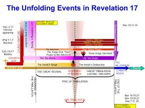 Image result for john hagee revelation timeline chart also bible helps rh pinterest