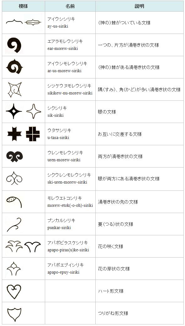 アイヌ文様の表 | アイヌ 文様, 装飾文様, 古代文字