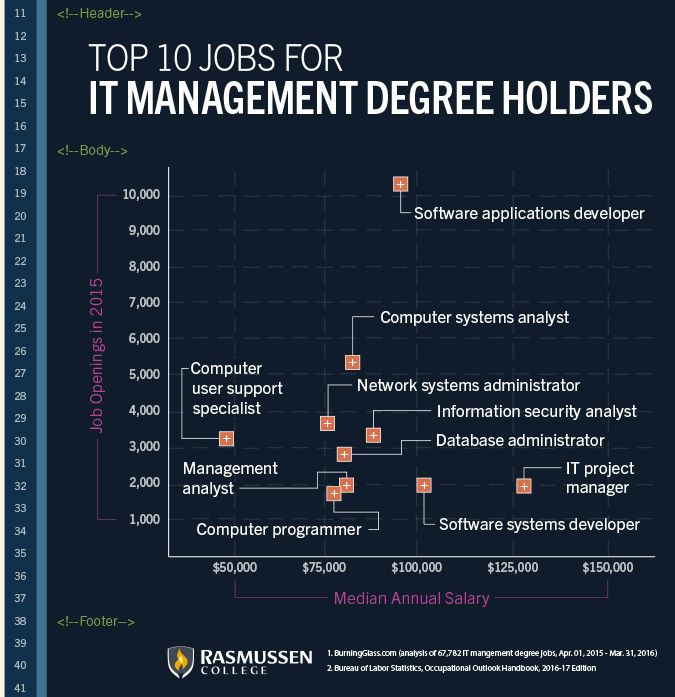 What Can You Do With An It Management Degree