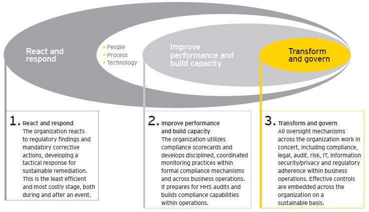 Driving Healthy Growth Proactive Compliance Work Organization Proactive Compliance