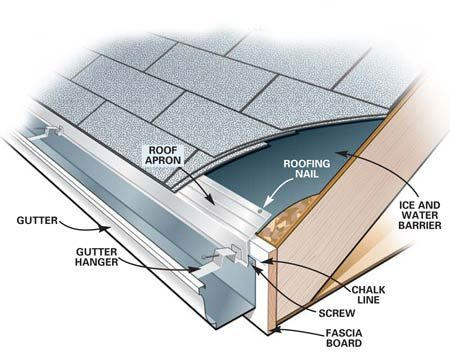Gutter Replacement How To Install Gutters How To