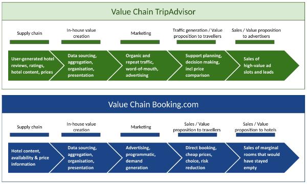 Tripadvisor Booking Com Value Chains Trip Advisor Online Travel Agency Development