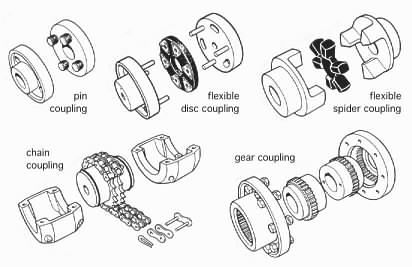 shaft coupling drawings | mechanical bits | Circuit diagram, Motor on squirrel cage motor, squirrel cage fan diagram, squirrel cage heater,