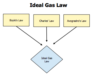 The Ideal Gas Law Chemwiki Ideal Gas Law Gas Laws Chemistry Apologia Chemistry