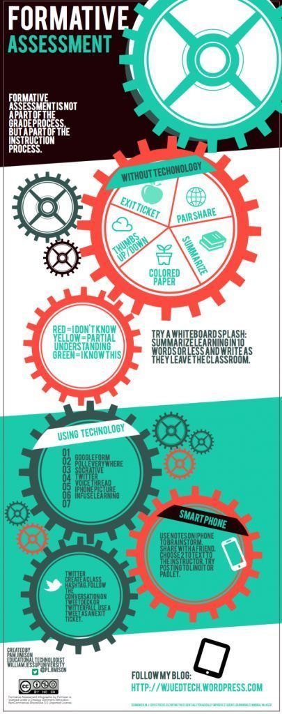Infographic of the Week Formative Assessment Strategies Pinterest