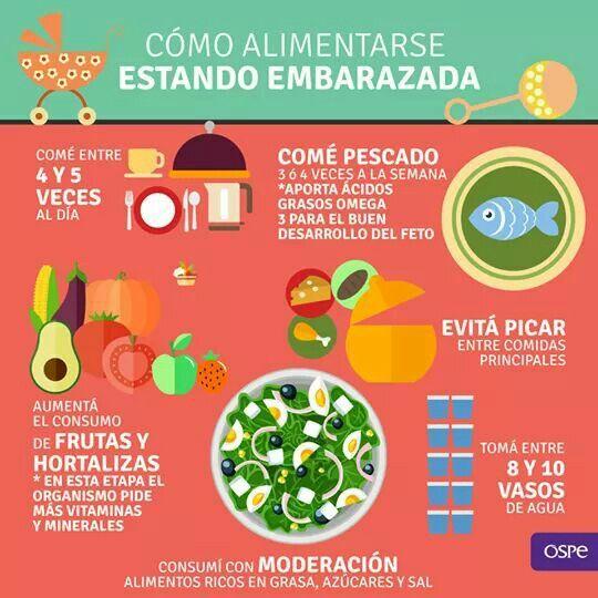 Alimentacion en el embarazo nutrici n pinterest alimentacion en el embarazo el embarazo y - Alimentos no permitidos en el embarazo ...