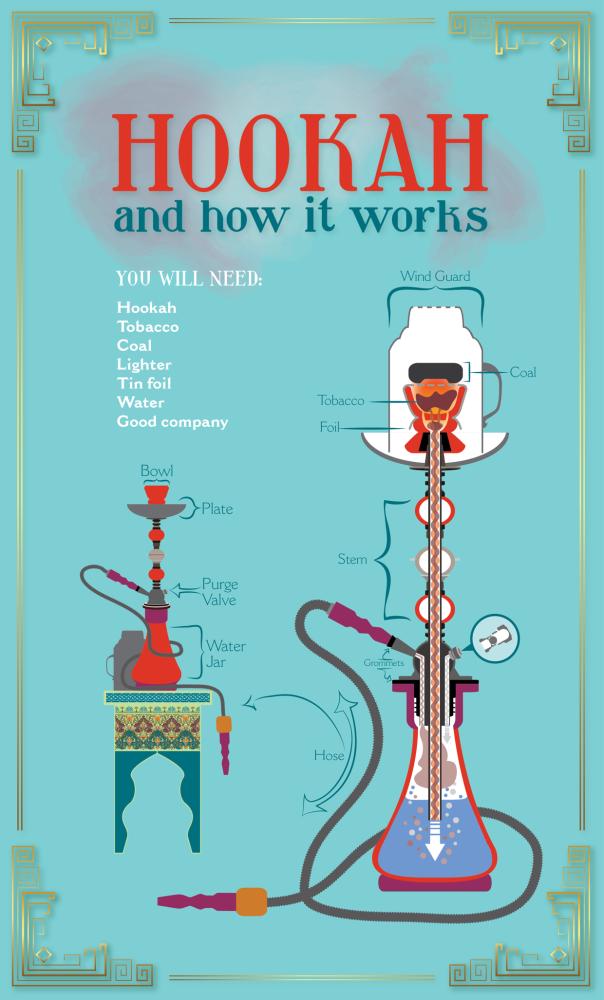 Hookah Set Up   How to set up a shisha pipe - 10 easy steps