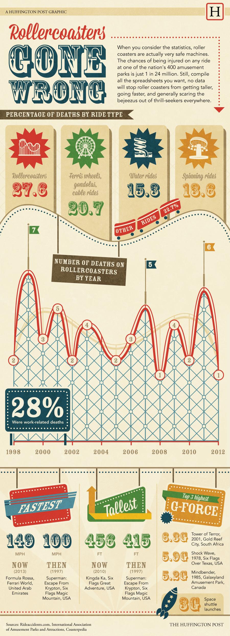 The Deadliest Amusement Park Rides