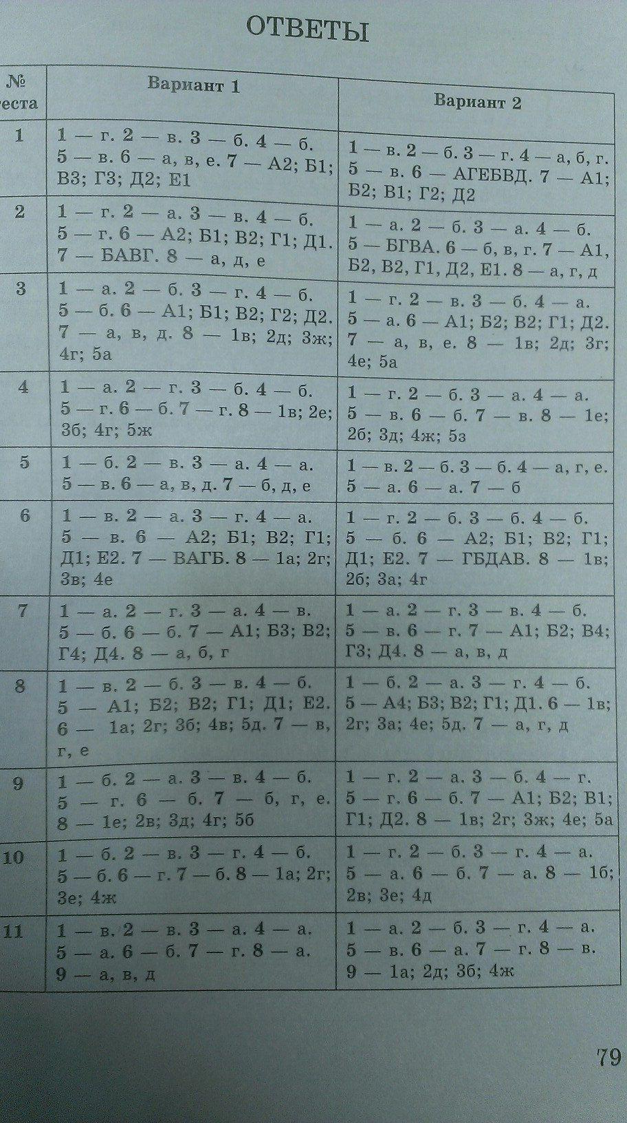 Решебник тестов по биологии гекалюк