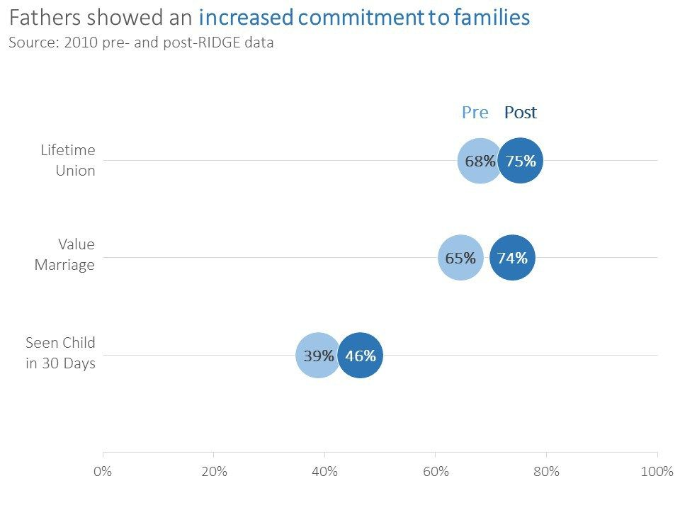 Alternatives To The Clustered Bar Chart With Images Data