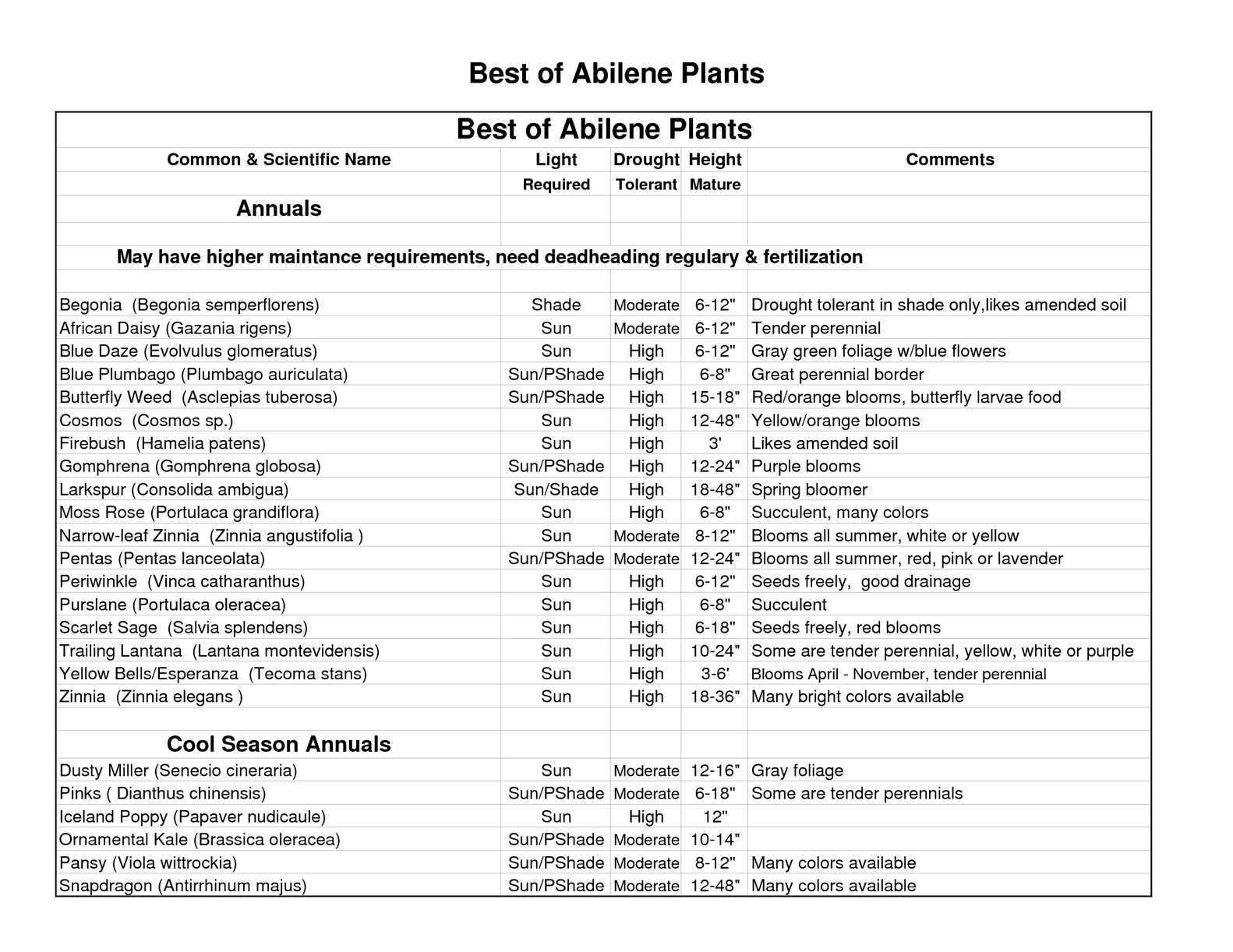 Best Xeriscape Plants For Abilene, Texas