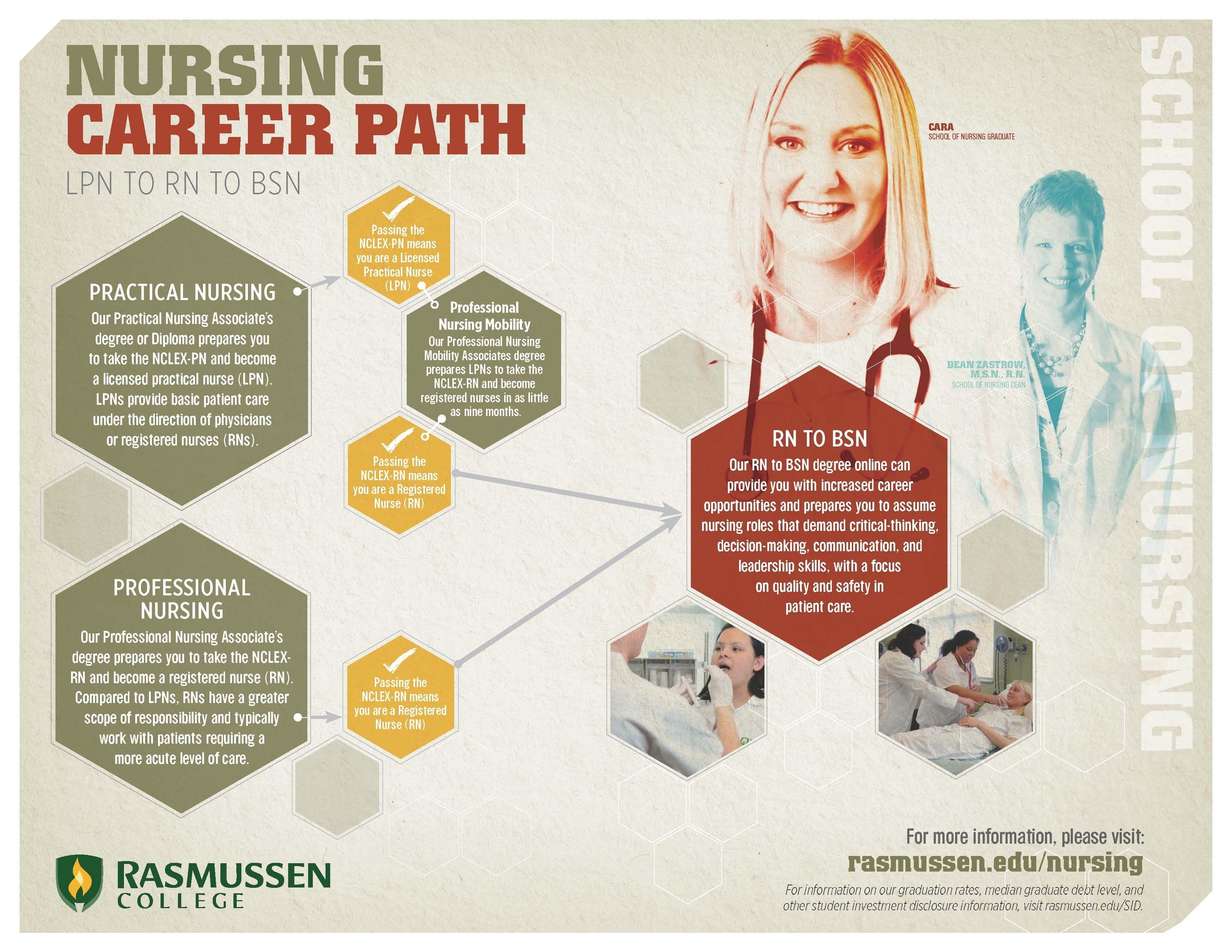 Nursing Career Path Nursing career paths, Nursing career