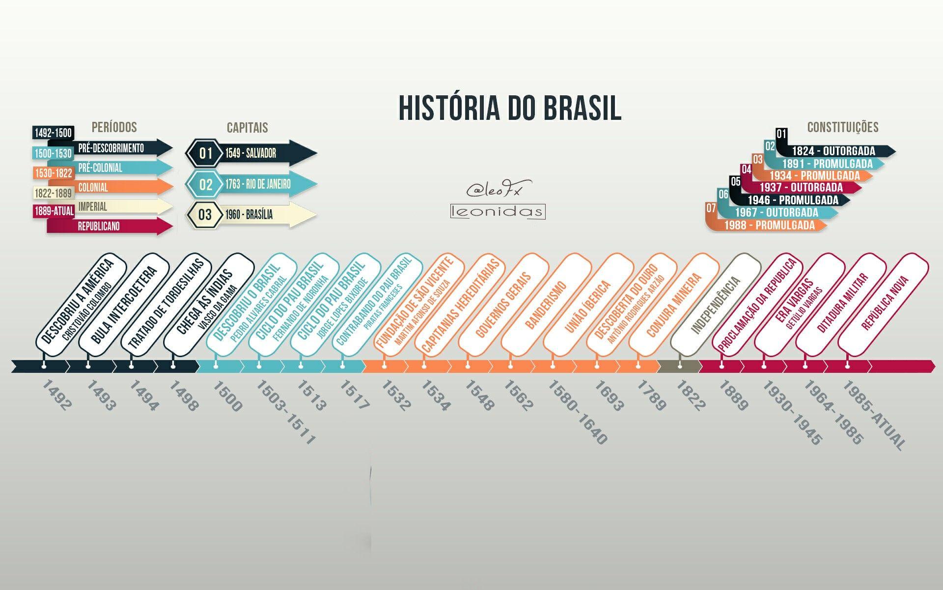 Linha Do Tempo Historia Do Brasil Download Em Hd No Link Com