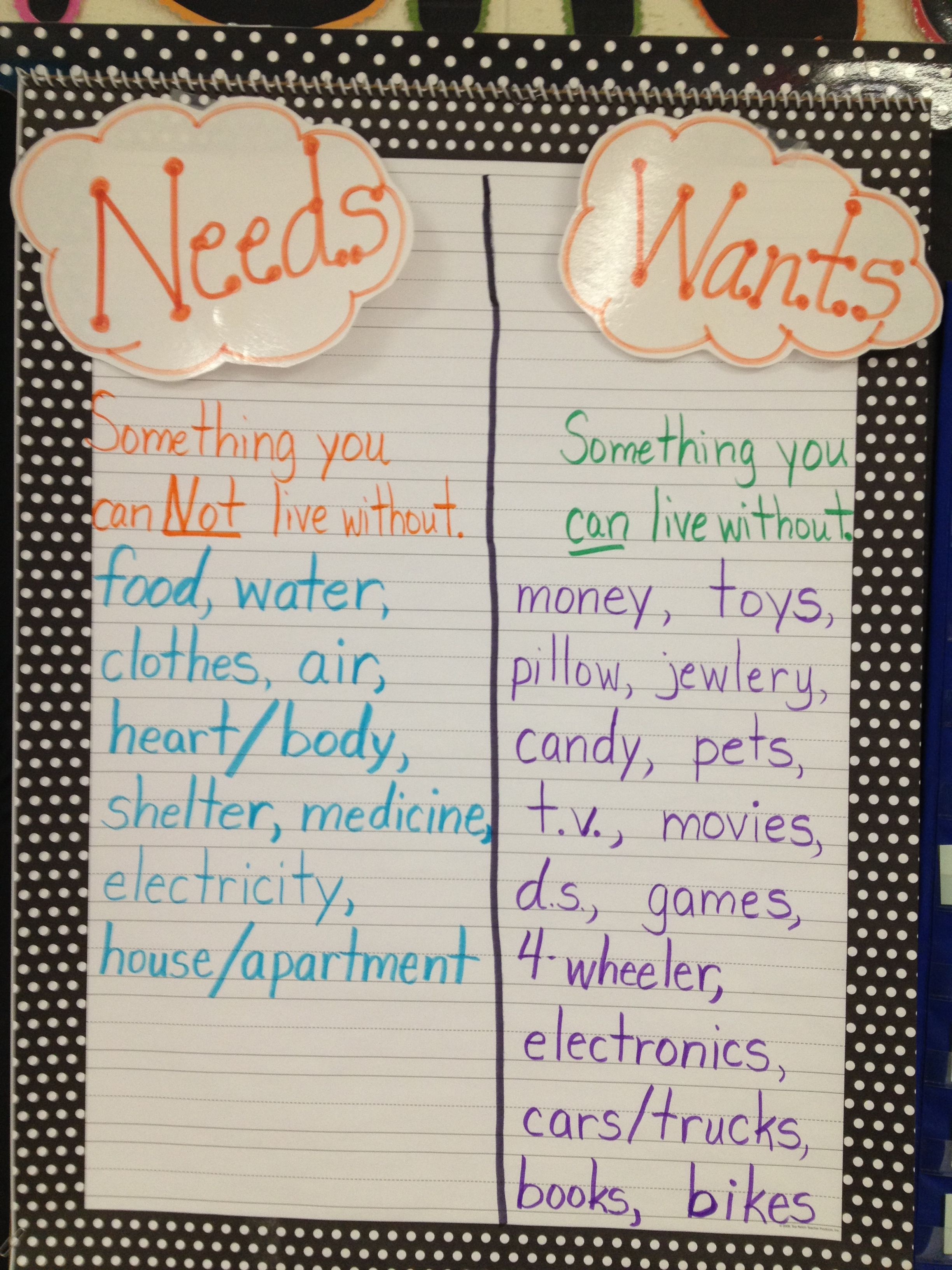 Needs And Wants Chart