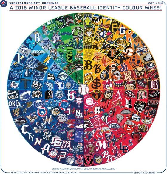 80 Fun Minor League Baseball Logos Minor League Baseball Baseball Teams Logo Baseball