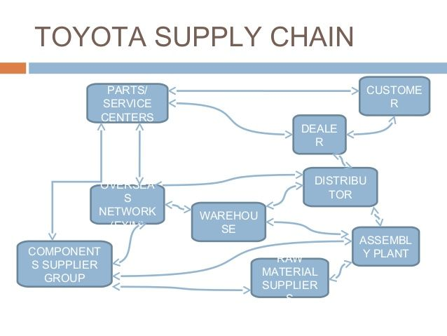 toyota supply chain problems Toyota's recall of more than two million vehicles for a suspected accelerator defect is having massive business implications even though the root cause of the problem has yet to be.